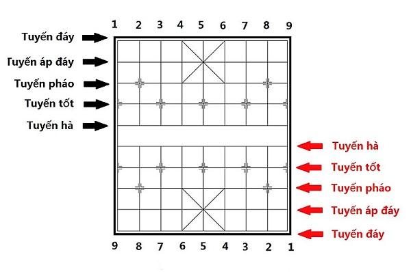 cach choi co tuong cho nguoi moi bat dau 2 - Cách chơi cờ tướng cơ bản cho người mới bắt đầu